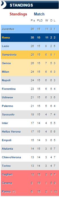 Serie A League Table